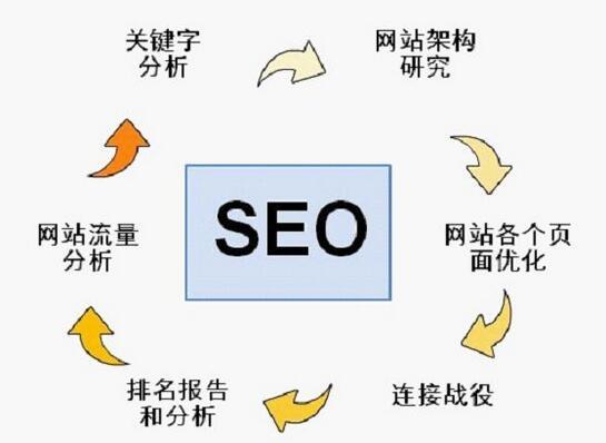 企业网站seo多少钱?企业网站seo怎么办??